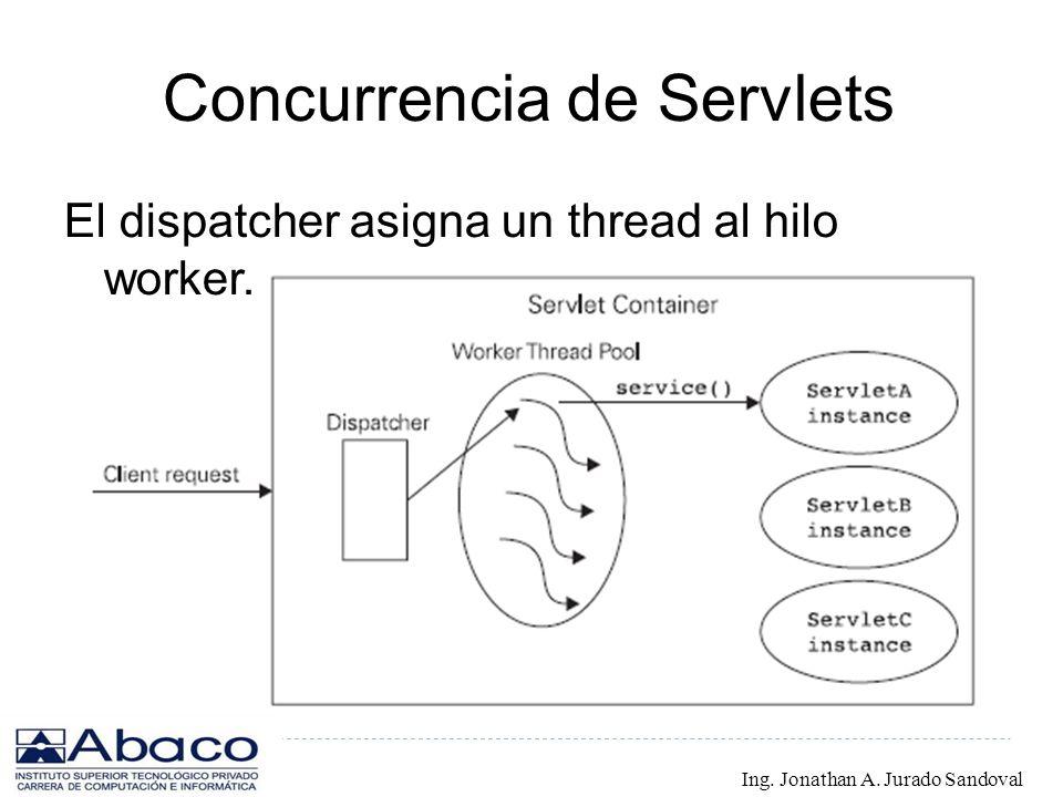 Concurrencia de Servlets El dispatcher asigna un thread al hilo worker. Ing. Jonathan A. Jurado Sandoval