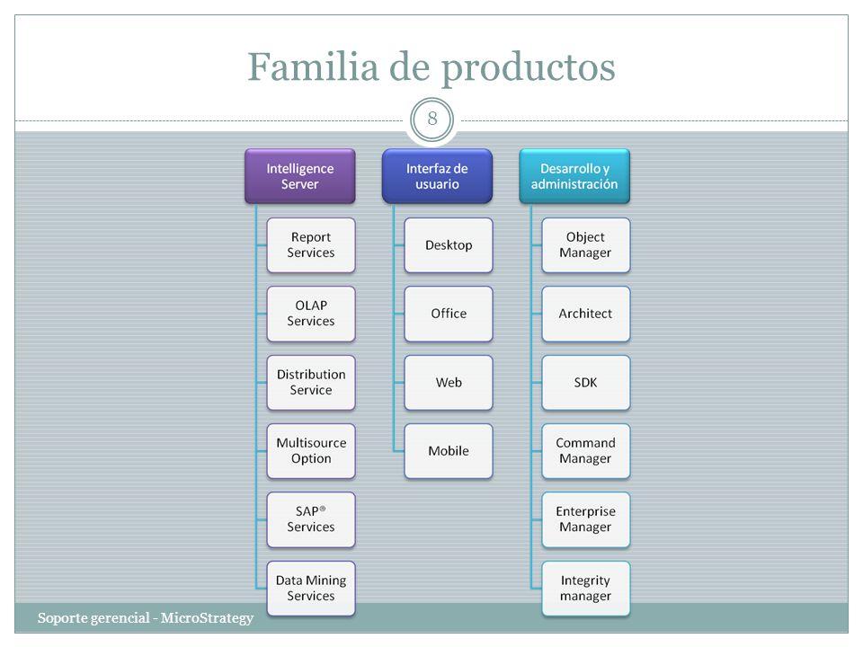 Familia de productos Soporte gerencial - MicroStrategy 8
