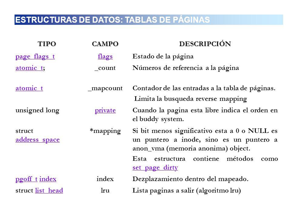 TIPOCAMPODESCRIPCIÓN page_flags_tflagsEstado de la página atomic_tatomic_t;_countNúmeros de referencia a la página atomic_t_mapcountContador de las en
