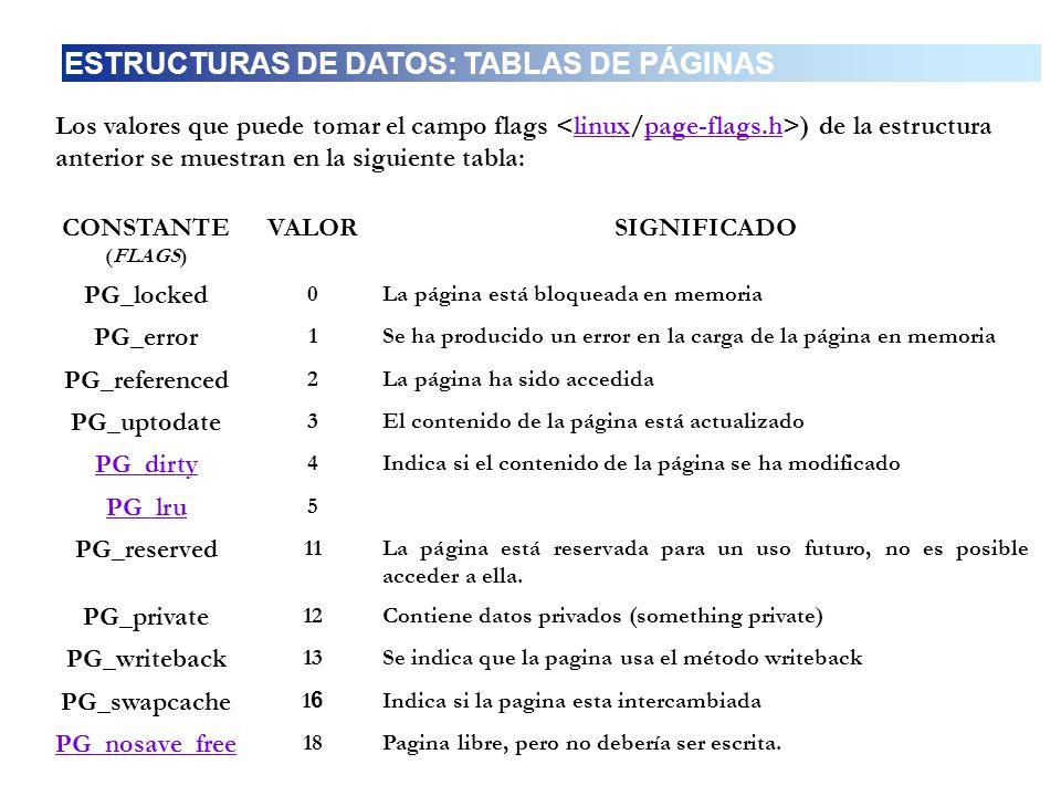 CONSTANTE (FLAGS) VALORSIGNIFICADO PG_locked 0La página está bloqueada en memoria PG_error 1Se ha producido un error en la carga de la página en memor
