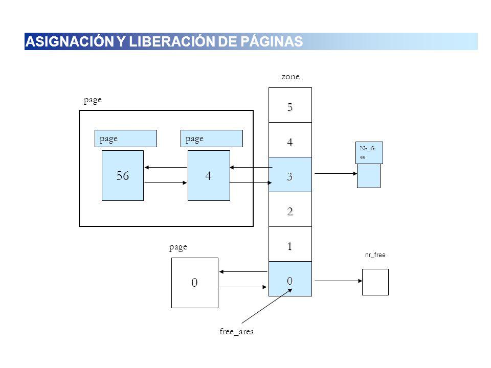 5 0 1 2 3 4 zone 456 page Nr_fr ee 0 page nr_free page free_area ASIGNACIÓN Y LIBERACIÓN DE PÁGINAS