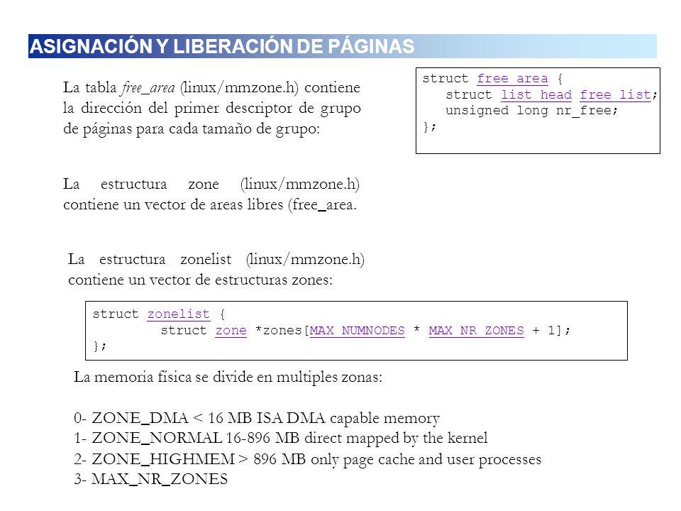 La tabla free_area (linux/mmzone.h) contiene la dirección del primer descriptor de grupo de páginas para cada tamaño de grupo: La estructura zone (lin