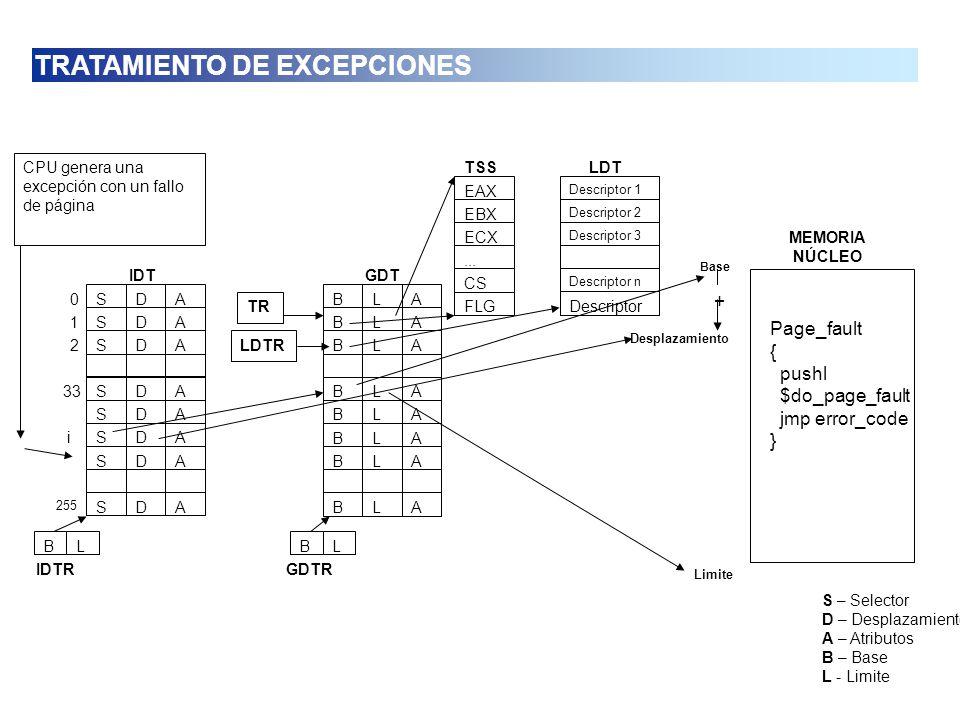 S – Selector D – Desplazamiento A – Atributos B – Base L - Limite EAX EBX ECX... CS FLG TSS Descriptor 1 Descriptor 2 Descriptor 3 Descriptor n Descri