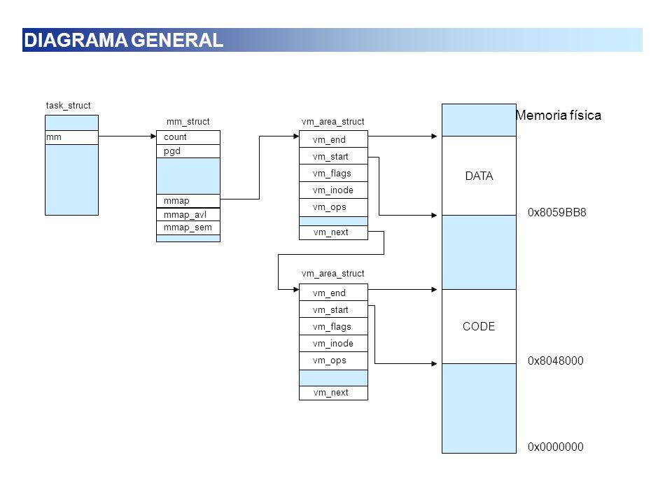 count pgd mmap mmap_avl mmap_sem mm_struct mm task_struct Para localizar una dirección (addr), es necesario saber a que pgd_t pertenece: pgd = mm->pgd[addr >> 22]; y determinar la entrada correspondiente en la tabla de descriptores intermedia: pmd = (pmd_t *) pgd; Una vez sabemos a qué entrada pmd_t corresponde la dirección, se consulta el último nivel del árbol: un arreglo de PTRS_PER_PTE (1024) objetos de tipo pte_t asociado a la estructura pmd_t: pte = pmd[(addr>>PAGE_SHIFT) & (PTRS_PER_PTE - 1)]; ESTRUCTURAS DE DATOS: DIRECTORIO DE PÁGINAS GLOBAL