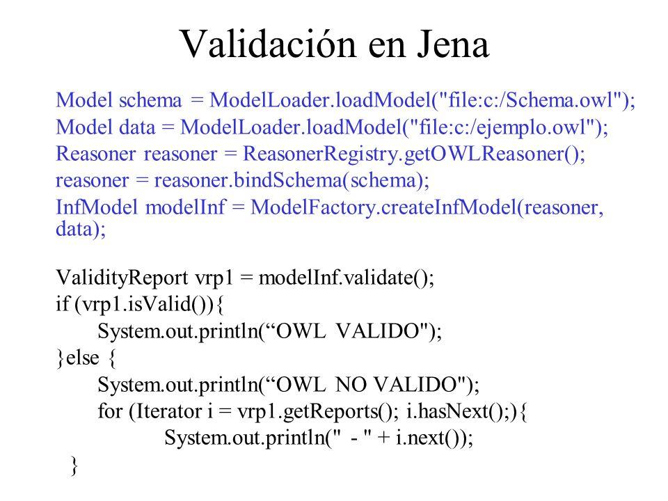 Validación en Jena Model schema = ModelLoader.loadModel(