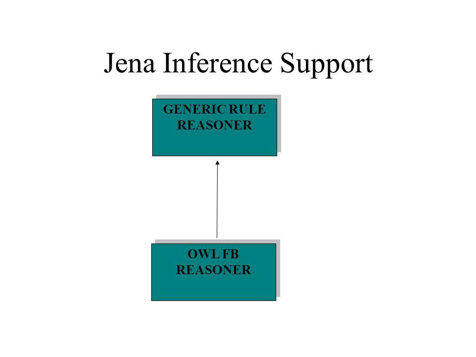Jena Inference Support OWL FB REASONER GENERIC RULE REASONER