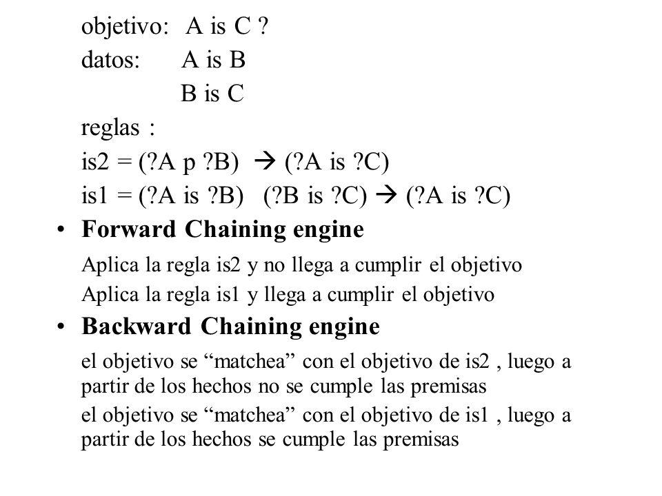 objetivo: A is C ? datos: A is B B is C reglas : is2 = (?A p ?B) (?A is ?C) is1 = (?A is ?B) (?B is ?C) (?A is ?C) Forward Chaining engine Aplica la r
