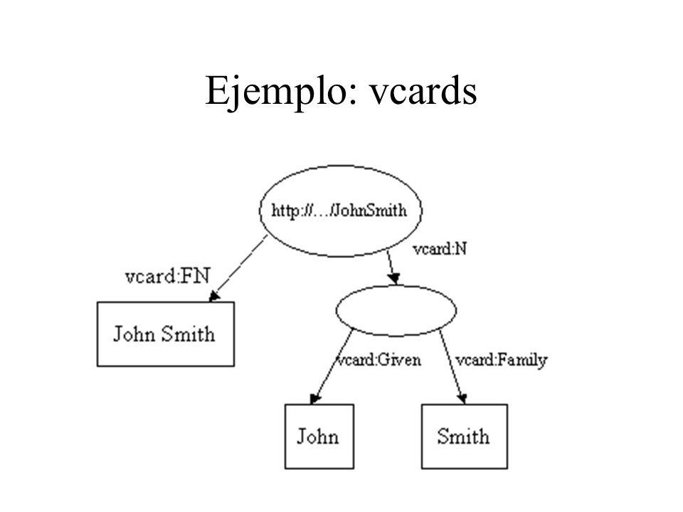 Crear un modelo RDF String personURI = http://somewhere/JohnSmith ; String givenName = John ; String familyName = Smith ; String fullName = givenName + + familyName; Model model = ModelFactory.createDefaultModel(); Resource johnSmith = model.createResource(personURI); johnSmith.addProperty(VCARD.FN, fullName); johnSmith.addProperty(VCARD.N, model.createResource().addProperty(VCARD.Given, givenName).addProperty(VCARD.Family, familyName));