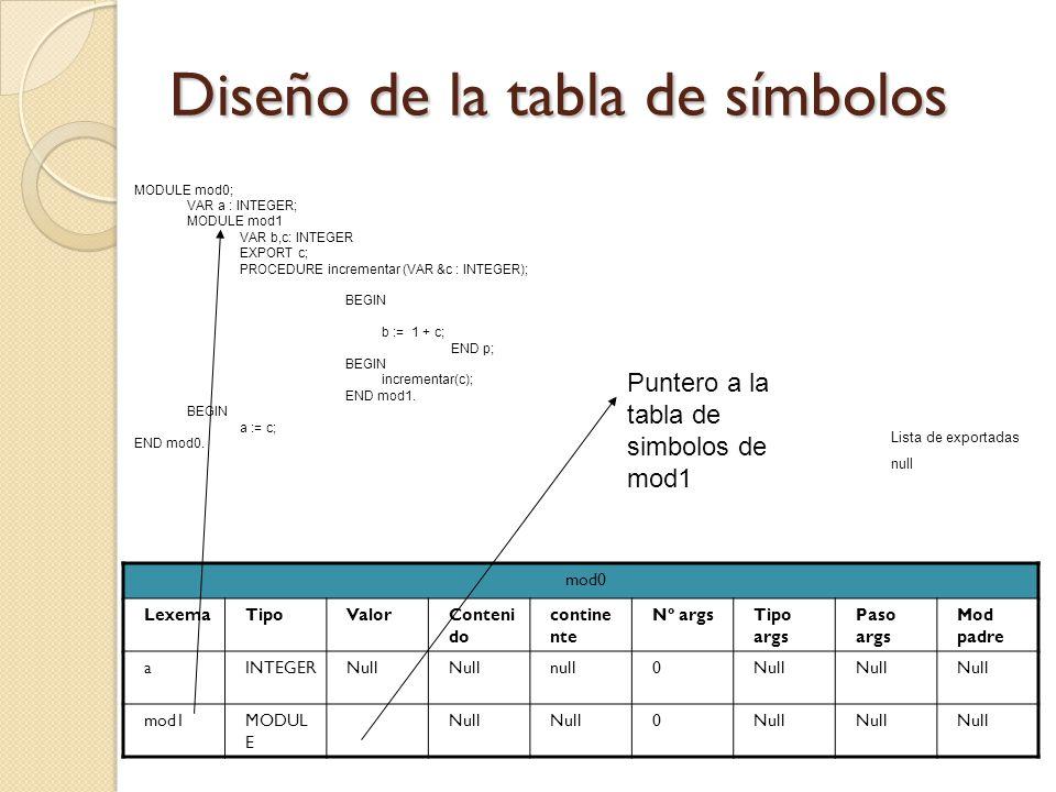 Diseño de la tabla de símbolos mod0 LexemaTipoValorConteni do contine nte Nº argsTipo args Paso args Mod padre aINTEGERNull null0Null mod1MODUL E Null