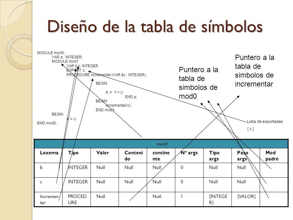 Diseño de la tabla de símbolos mod1 LexemaTipoValorConteni do contine nte Nº argsTipo args Paso args Mod padre bINTEGERNull 0 cINTEGERNull 0 Incremen