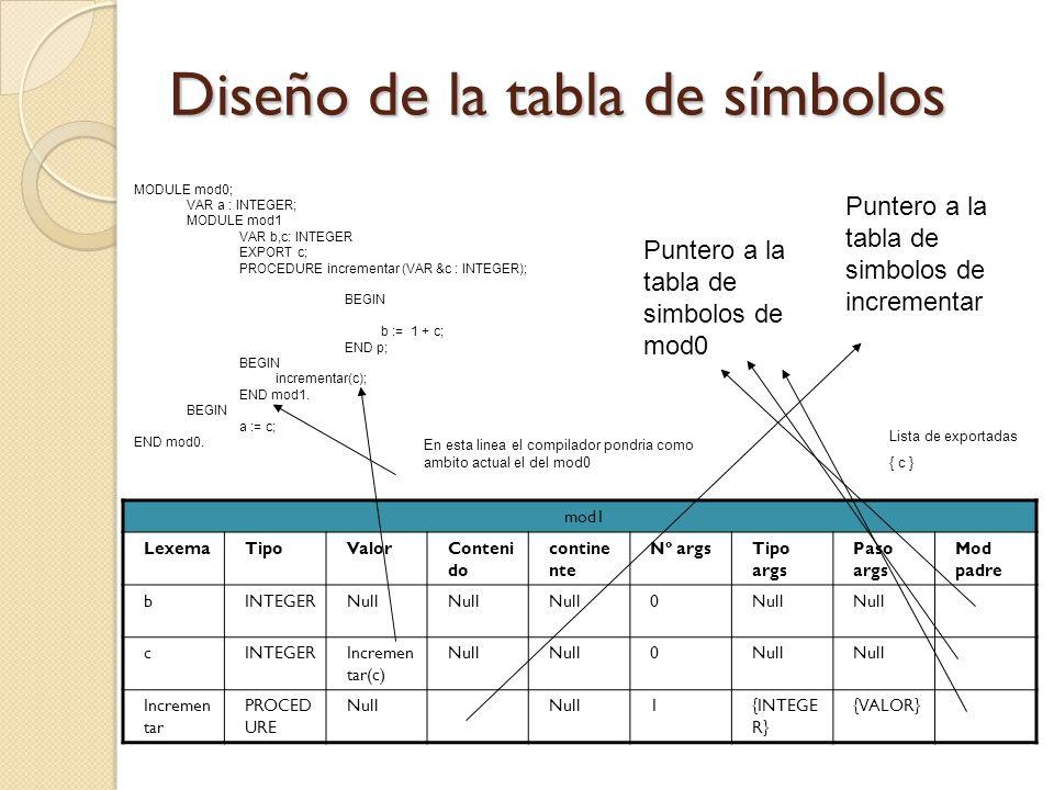 Diseño de la tabla de símbolos mod1 LexemaTipoValorConteni do contine nte Nº argsTipo args Paso args Mod padre bINTEGERNull 0 cINTEGERIncremen tar(c)