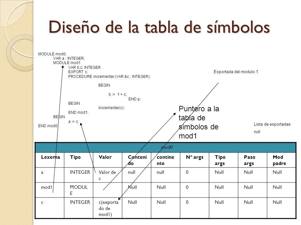 Diseño de la tabla de símbolos mod0 LexemaTipoValorConteni do contine nte Nº argsTipo args Paso args Mod padre aINTEGERValor de c null 0Null mod1MODUL
