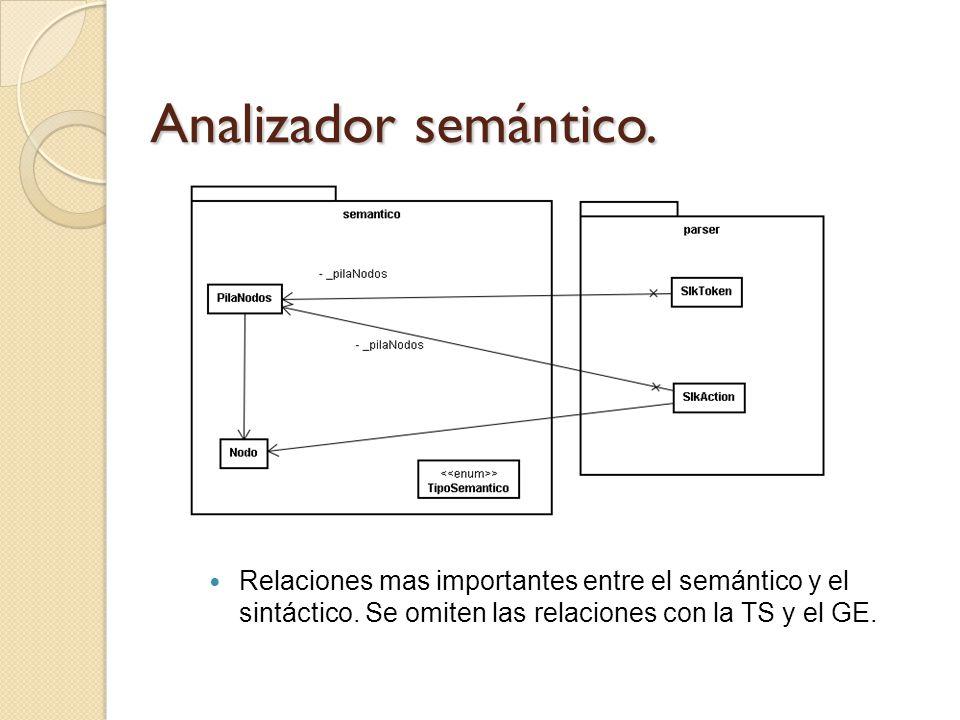 Analizador semántico. Relaciones mas importantes entre el semántico y el sintáctico. Se omiten las relaciones con la TS y el GE.