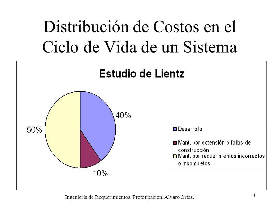 Ingeniería de Requerimientos. Prototipacion. Alvaro Ortas. 3 Distribución de Costos en el Ciclo de Vida de un Sistema