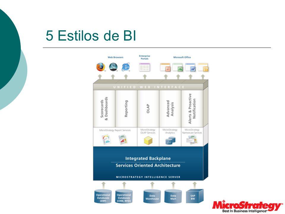 Estilos de BI MicroStrategy MicroStrategy Intelligence Server MicroStrategy Narrowcast Server MicroStrategy OLAP Services MicroStrategy Report Services MicroStrategy Web