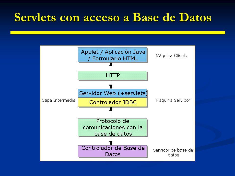 Conexión a Bases de Datos Conexión a Bases de Datos Tarea importante y frecuente de los Servlets Tarea importante y frecuente de los Servlets Servlets Servlets Funciones de capa intermedia en sistemas con arquitectura de tres capas Funciones de capa intermedia en sistemas con arquitectura de tres capas Ventajas: Nivel intermedio: control de operaciones contra la Base de Datos Drivers JDBC no tienen que estar en el cliente Se puede tener constancia de lo que ha hecho el usuario en peticiones anteriores Sincronización de peticiones