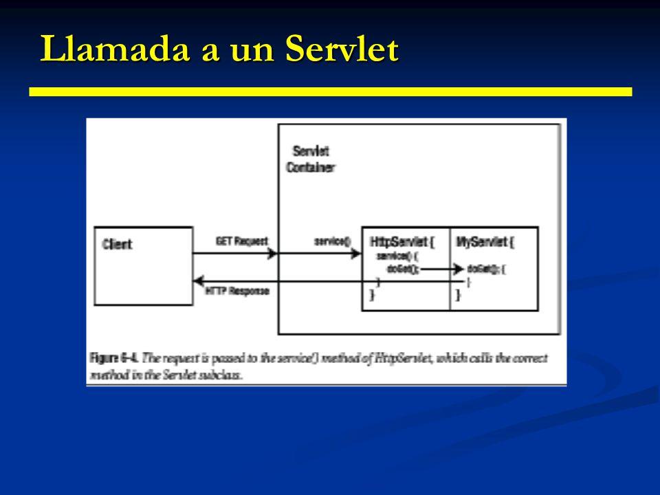 Servlets: Ciclo de vida Ciclo de vida de un servlet: Ciclo de vida de un servlet: