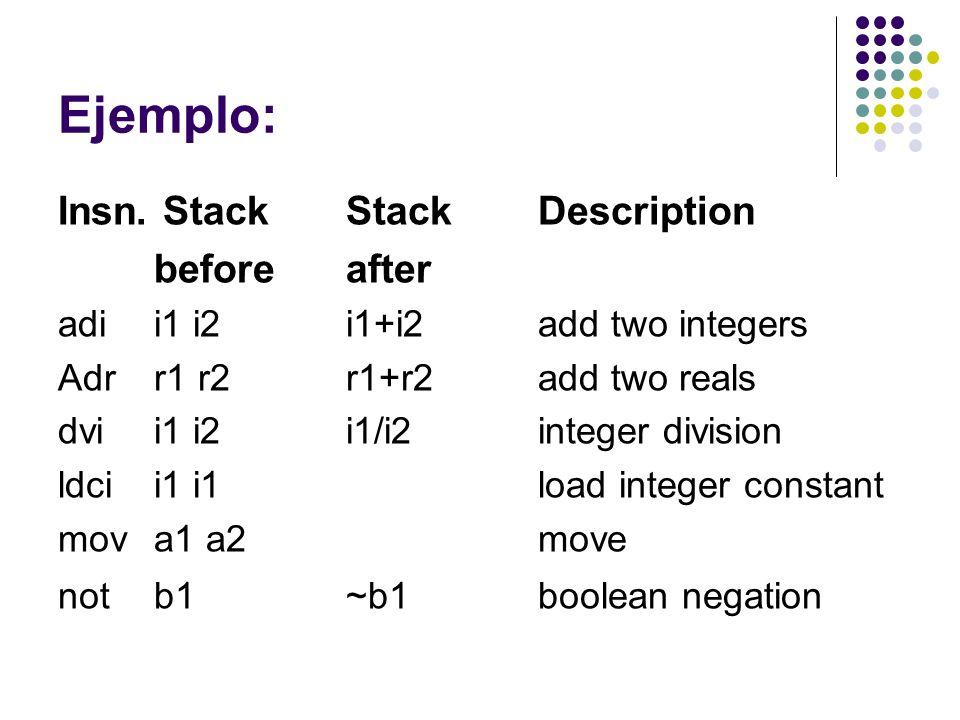 Ejemplo: Insn. Stack Stack Description beforeafter adi i1 i2 i1+i2 add two integers Adrr1 r2 r1+r2 add two reals dvi i1 i2 i1/i2 integer division ldci