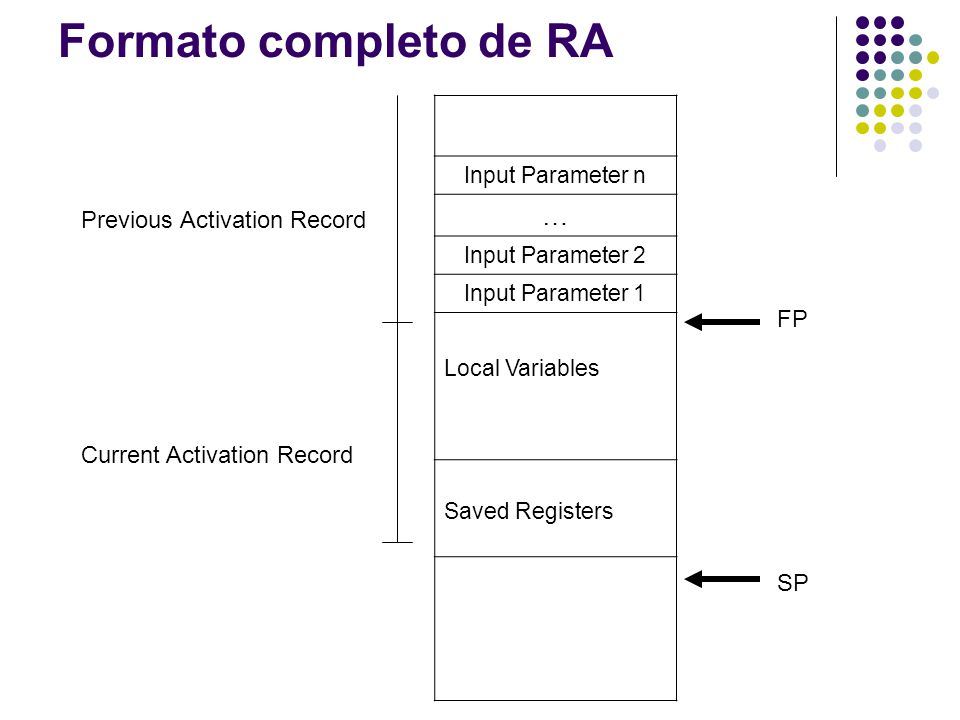 Formato completo de RA Input Parameter n … Input Parameter 2 Input Parameter 1 Local Variables Saved Registers FP SP Previous Activation Record Curren