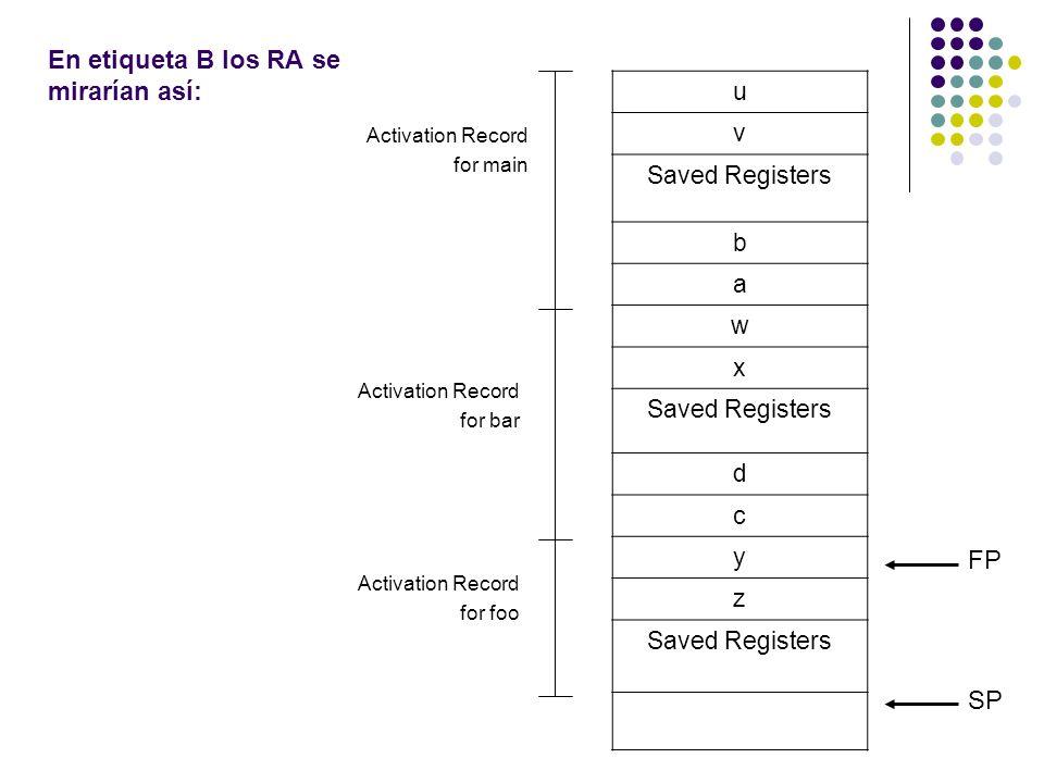En etiqueta B los RA se mirarían así: u v Saved Registers b a w x d c y z FP SP Activation Record for main Activation Record for bar Activation Record