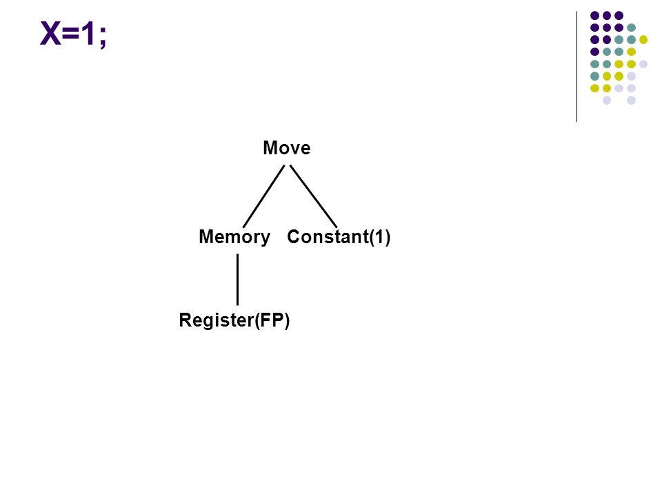 X=1; Move MemoryConstant(1) Register(FP)