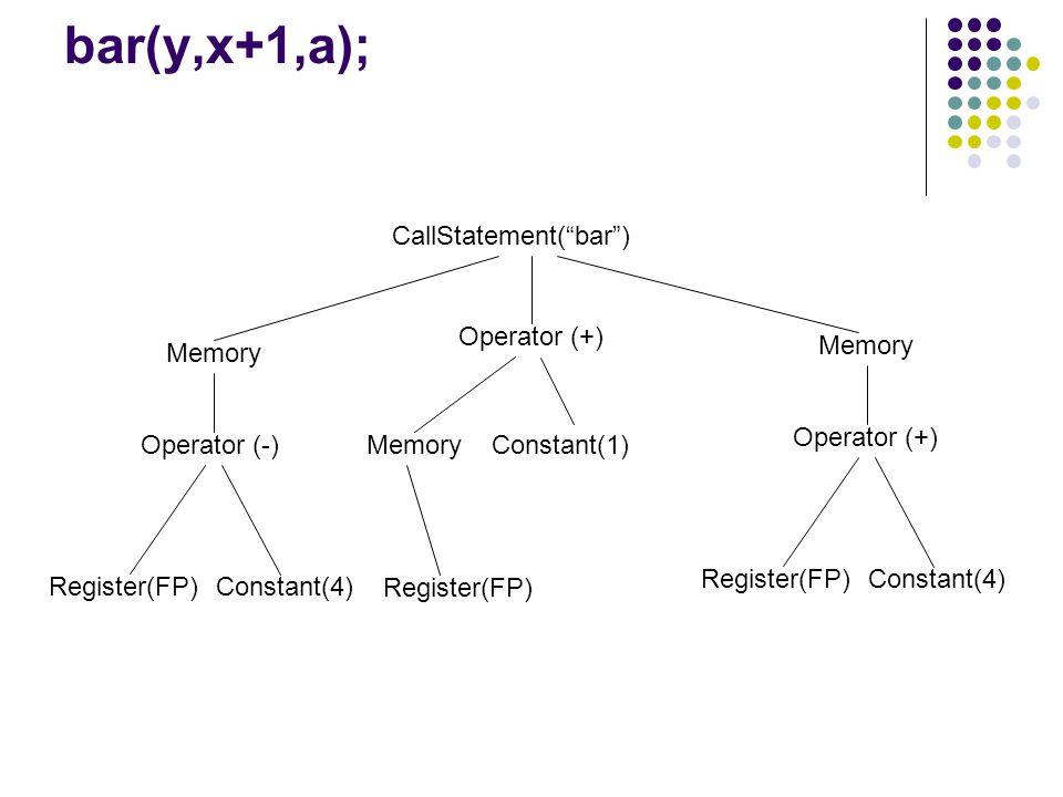 bar(y,x+1,a); CallStatement(bar) Memory Operator (-) Constant(4)Register(FP) Operator (+) Memory Constant(1) Register(FP) Memory Operator (+) Constant