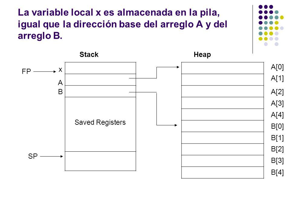 La variable local x es almacenada en la pila, igual que la dirección base del arreglo A y del arreglo B. Saved Registers StackHeap x A B FP SP A[0] A[