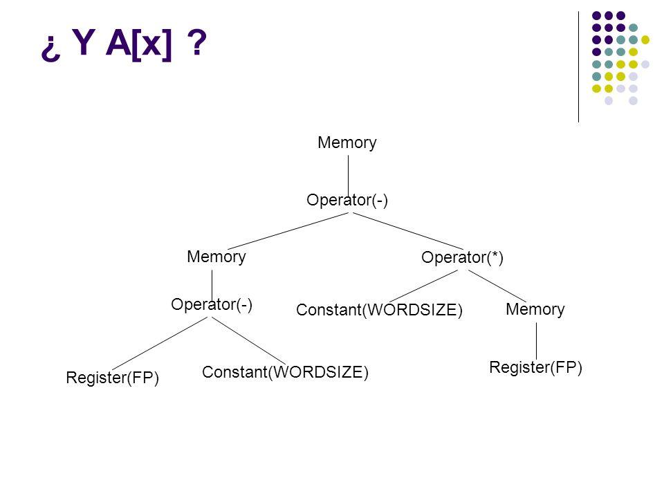 ¿ Y A[x] ? Memory Operator(-) Memory Operator(*) Operator(-) Register(FP) Constant(WORDSIZE) Memory Register(FP)