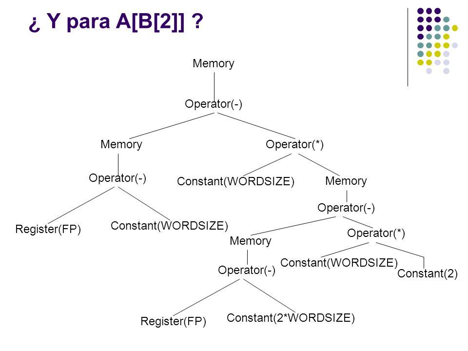 ¿ Y para A[B[2]] ? Memory Operator(-) Memory Operator(*) Operator(-) Register(FP) Constant(WORDSIZE) Memory Operator(-) Memory Operator(-) Register(FP