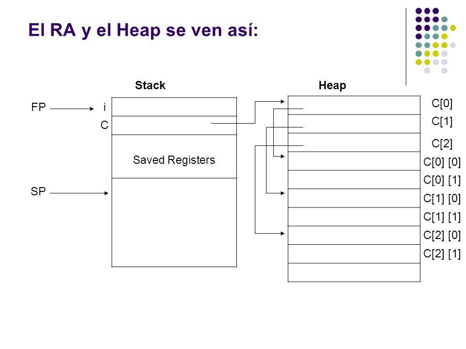 El RA y el Heap se ven así: Saved Registers StackHeap C[0] C[1] C[2] C[0] [0] C[0] [1] C[1] [0] C[1] [1] C[2] [0] C[2] [1] i C FP SP