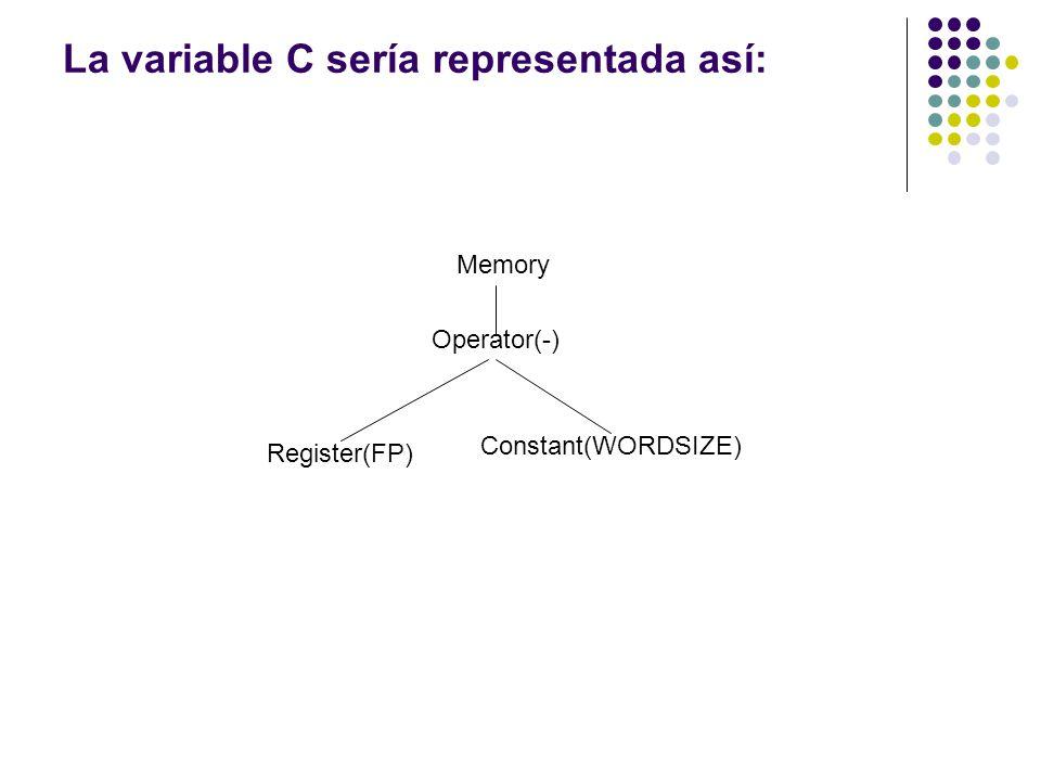 La variable C sería representada así: Memory Operator(-) Register(FP) Constant(WORDSIZE)