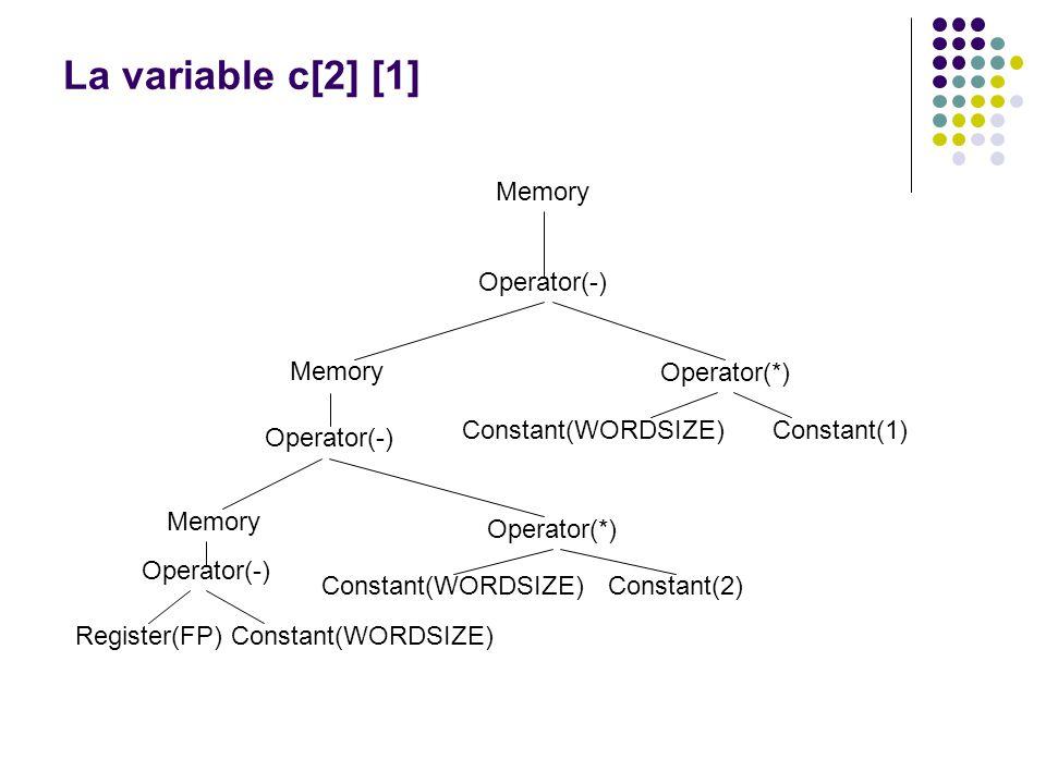 La variable c[2] [1] Memory Operator(-) Memory Operator(*) Operator(-) Memory Operator(*) Constant(WORDSIZE)Constant(1) Operator(-) Register(FP) Const