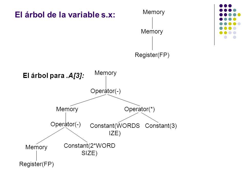 El árbol de la variable s.x: Memory Register(FP) El árbol para.A[3]: Memory Operator(-) Memory Operator(*) Operator(-) Memory Constant(2*WORD SIZE) Co