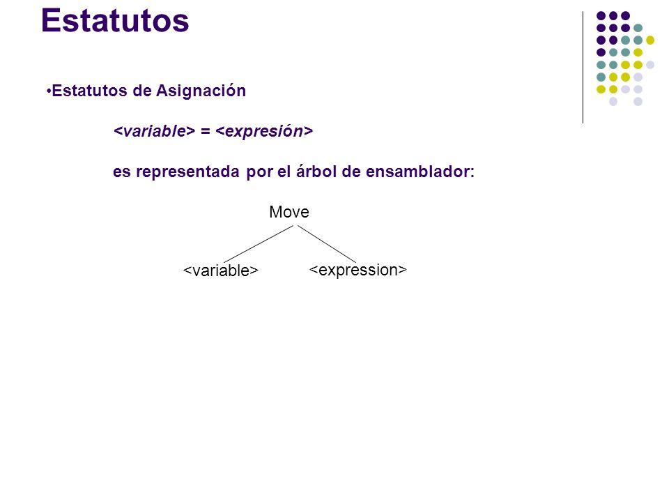 Estatutos Estatutos de Asignación = es representada por el árbol de ensamblador: Move