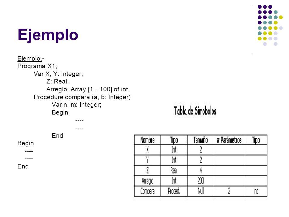 Ejemplo Ejemplo.- Programa X1; Var X, Y: Integer; Z: Real; Arreglo: Array [1…100] of int Procedure compara (a, b: Integer) Var n, m: integer; Begin --