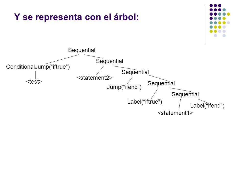 Y se representa con el árbol: Sequential ConditionalJump(iftrue) Sequential Label(ifend) Jump(ifend) Label(iftrue)