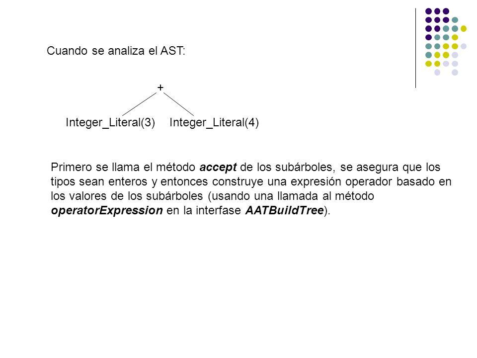 Cuando se analiza el AST: + Integer_Literal(3) Integer_Literal(4) Primero se llama el método accept de los subárboles, se asegura que los tipos sean e