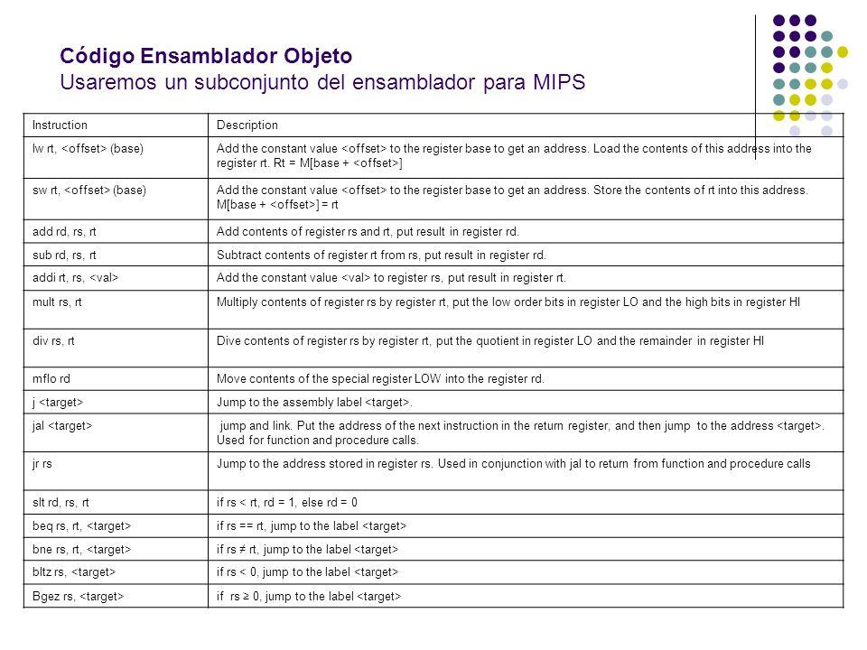 Código Ensamblador Objeto Usaremos un subconjunto del ensamblador para MIPS InstructionDescription lw rt, (base)Add the constant value to the register