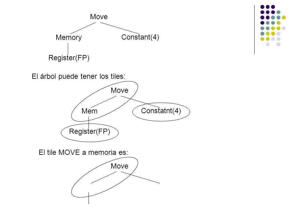 Move Constant(4) Memory Register(FP) El árbol puede tener los tiles: Move Constatnt(4) Mem Register(FP) El tile MOVE a memoria es: Move