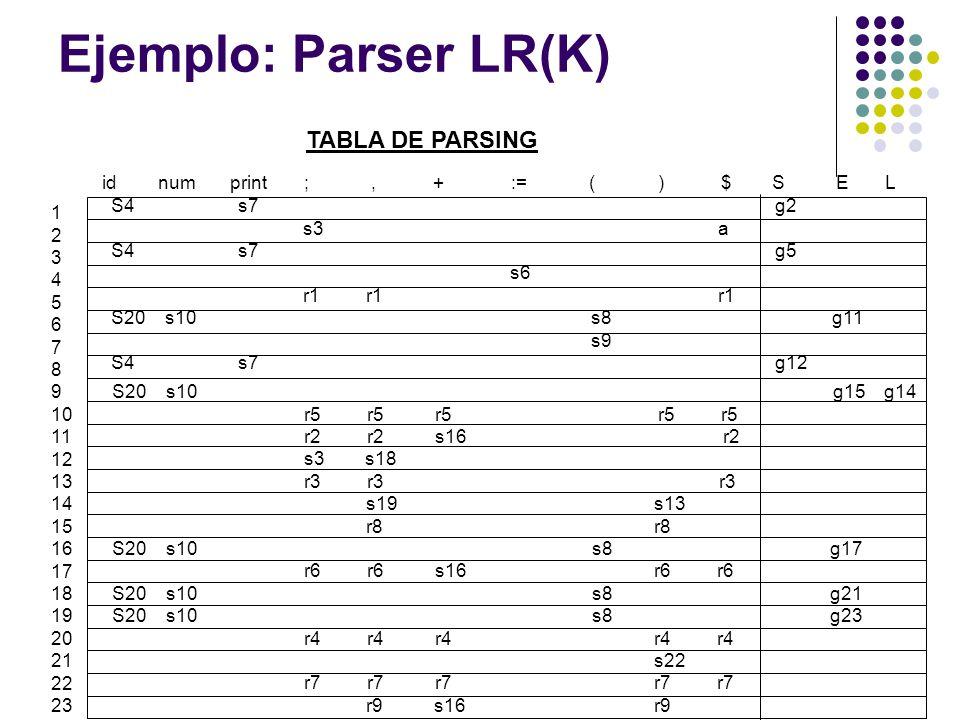 Ejemplo: Parser LR(K) S4 s7 g2 s3 a S4 s7 g5 s6 r1 r1 r1 S20 s10s8 g11 s9 S4 s7 g12 1 2 3 4 5 6 7 8 9 10 11 12 13 14 15 16 17 18 19 20 21 22 23 id num