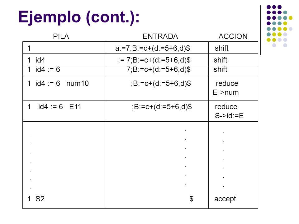 Ejemplo (cont.): PILAENTRADA ACCION 1 a:=7;B:=c+(d:=5+6,d)$ shift 1 id4 := 7;B:=c+(d:=5+6,d)$ shift 1 id4 := 6 7;B:=c+(d:=5+6,d)$ shift 1 id4 := 6 num