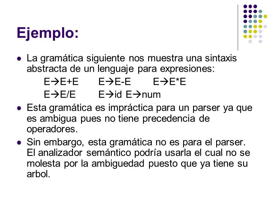 Ejemplo: La gramática siguiente nos muestra una sintaxis abstracta de un lenguaje para expresiones: E E+EE E-EE E*E E E/EE idE num Esta gramática es i