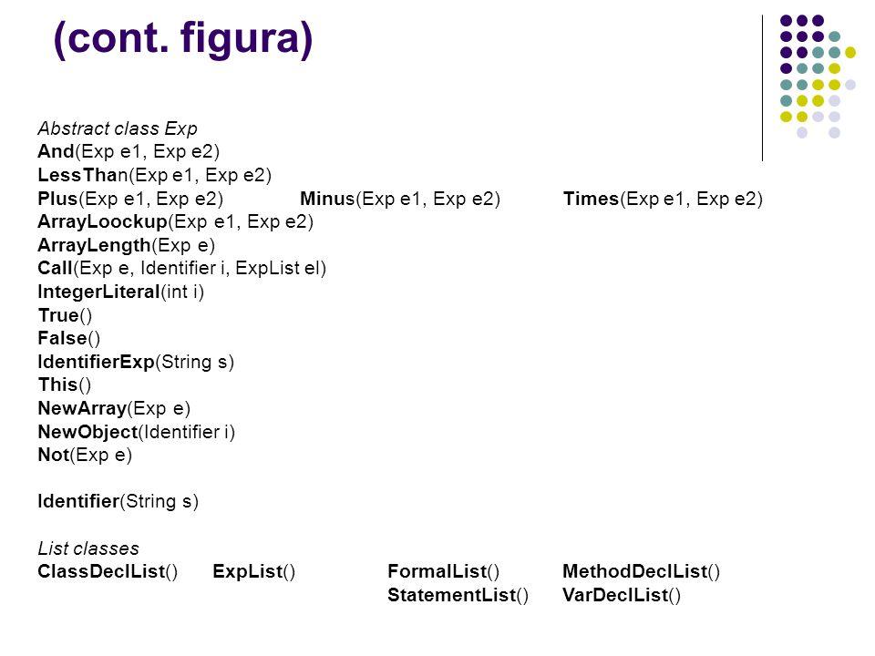 (cont. figura) Abstract class Exp And(Exp e1, Exp e2) LessThan(Exp e1, Exp e2) Plus(Exp e1, Exp e2)Minus(Exp e1, Exp e2)Times(Exp e1, Exp e2) ArrayLoo