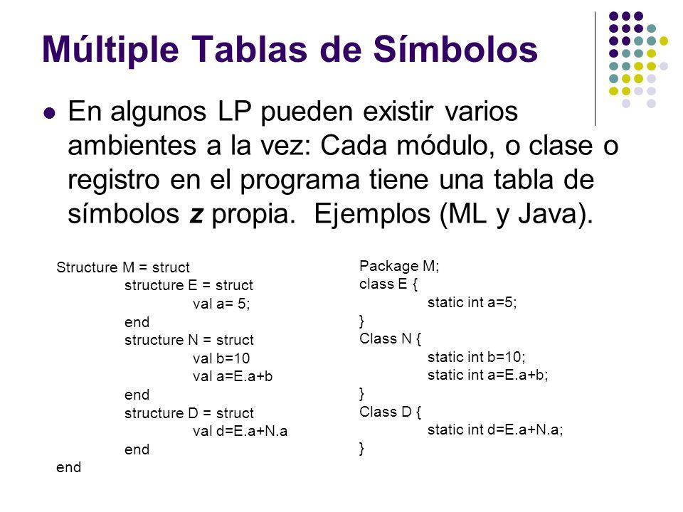 Múltiple Tablas de Símbolos En algunos LP pueden existir varios ambientes a la vez: Cada módulo, o clase o registro en el programa tiene una tabla de