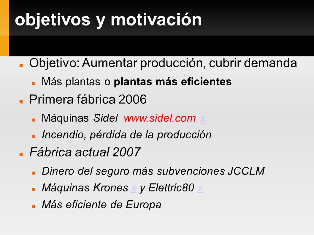 objetivos y motivación Objetivo: Aumentar producción, cubrir demanda Más plantas o plantas más eficientes Primera fábrica 2006 Máquinas Sidel www.side