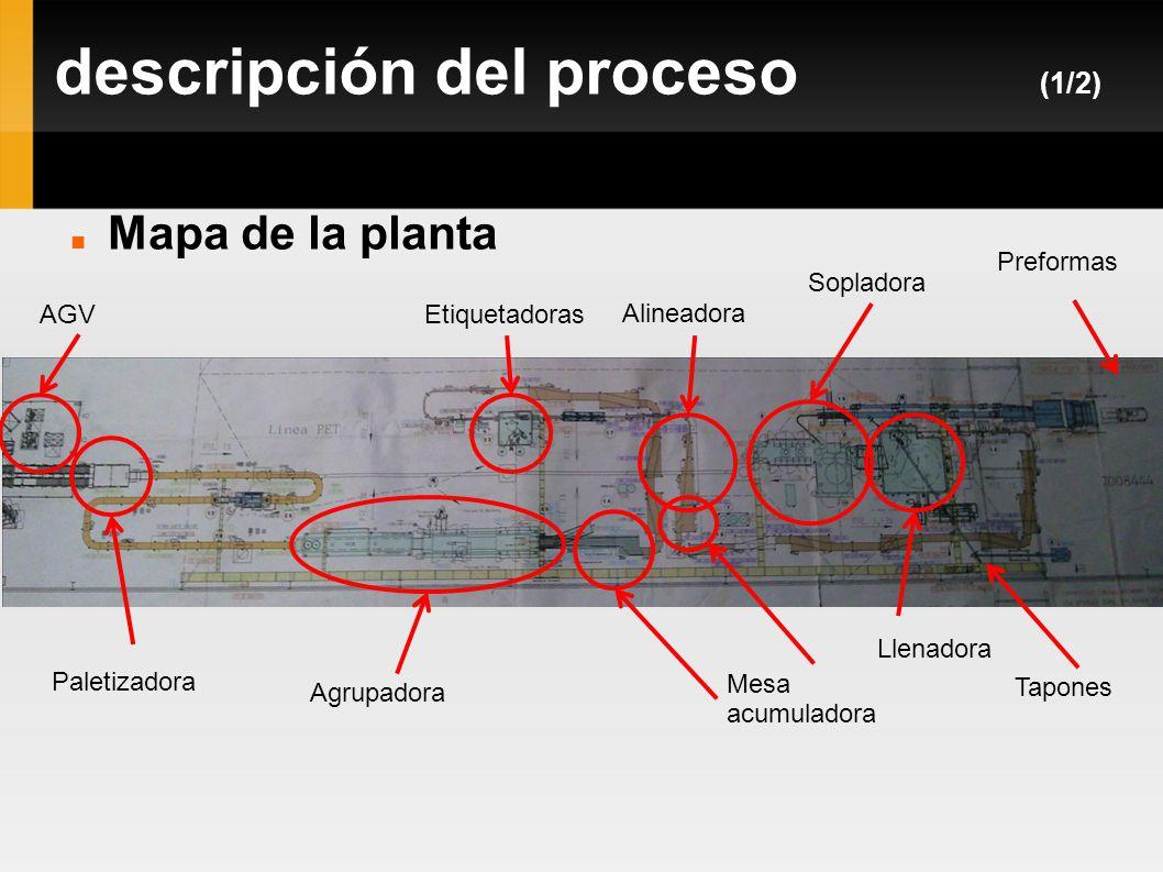descripción del proceso (1/2) Mapa de la planta Preformas Sopladora Llenadora Etiquetadoras Tapones Mesa acumuladora Alineadora Agrupadora Paletizador