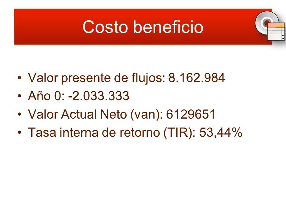 Costo beneficio Valor presente de flujos: 8.162.984 Año 0: -2.033.333 Valor Actual Neto (van): 6129651 Tasa interna de retorno (TIR): 53,44%