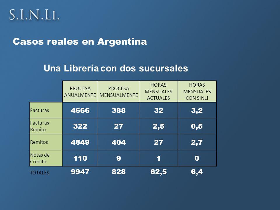 Casos reales en Argentina PROCESA ANUALMENTE PROCESA MENSUALMENTE HORAS MENSUALES ACTUALES HORAS MENSUALES CON SINLI Facturas 4666388323,2 Facturas- Remito 322272,50,5 Remitos 4849404272,7 Notas de Crédito 110910 TOTALES 994782862,56,4 Una Librería con dos sucursales