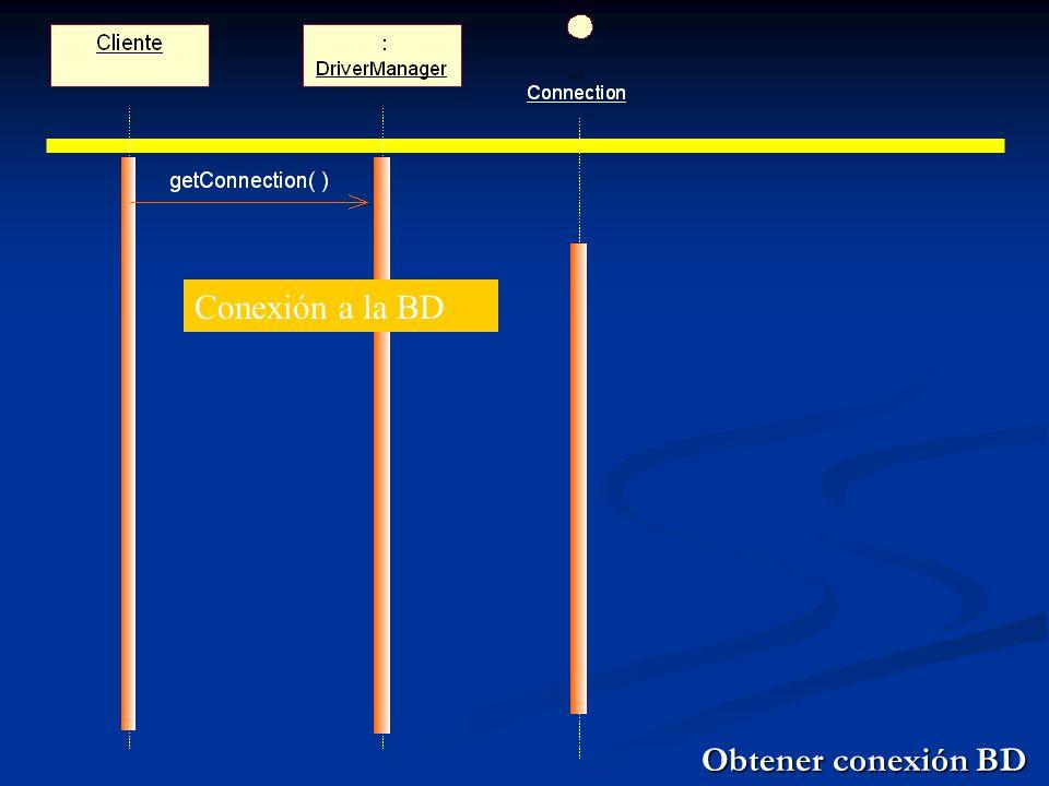 Fundamentos de los drivers JDBC Significado de los parámetros: Significado de los parámetros: url: Objeto String que es la URL JDBC url: Objeto String