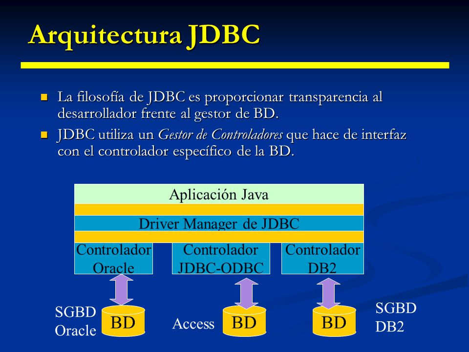 Fundamentos de los drivers JDBC La API de JDBC proporciona una serie de interfaces para manejar la B.B.D.D. La API de JDBC proporciona una serie de in